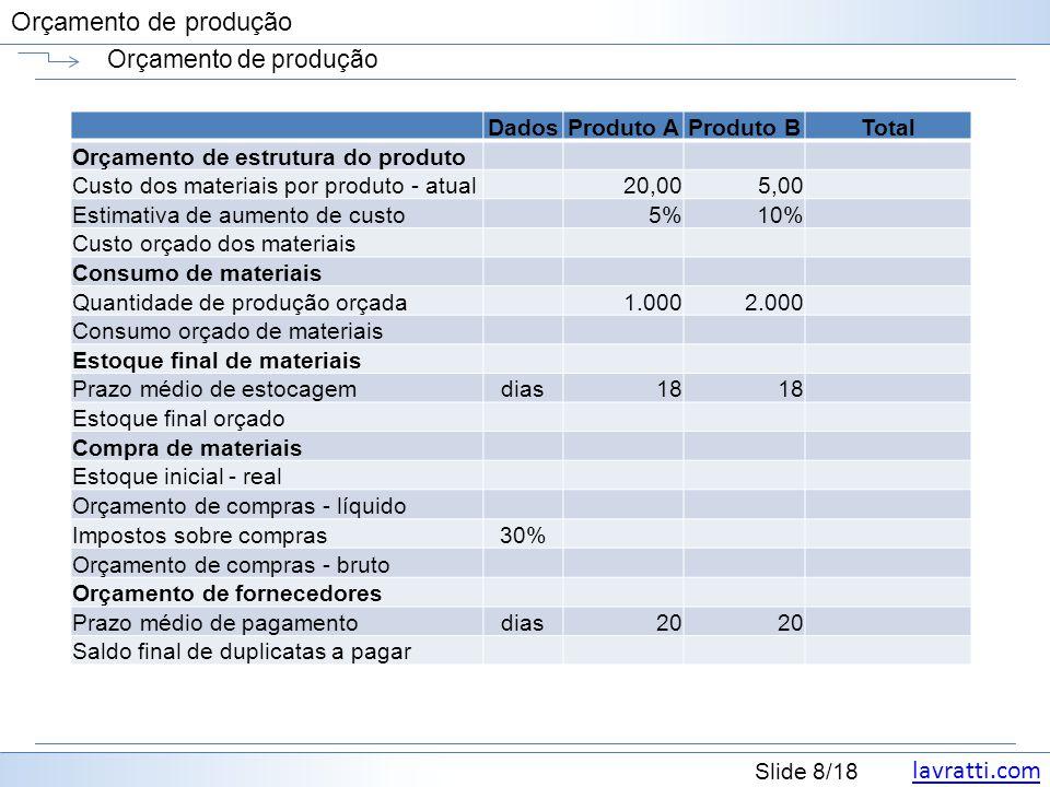 lavratti.com Slide 8/18 Orçamento de produção DadosProduto AProduto BTotal Orçamento de estrutura do produto Custo dos materiais por produto - atual20