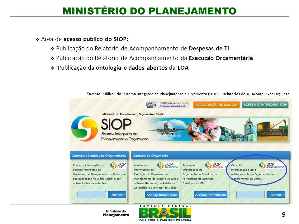 MINISTÉRIO DO PLANEJAMENTO Área de acesso publico do SIOP: Publicação do Relatório de Acompanhamento de Despesas de TI Publicação do Relatório de Acom