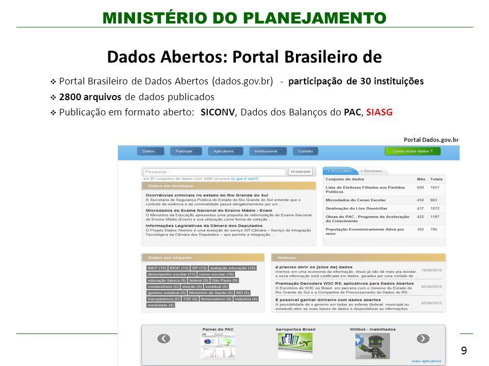 MINISTÉRIO DO PLANEJAMENTO Portal Brasileiro de Dados Abertos (dados.gov.br) - participação de 30 instituições 2800 arquivos de dados publicados Publi