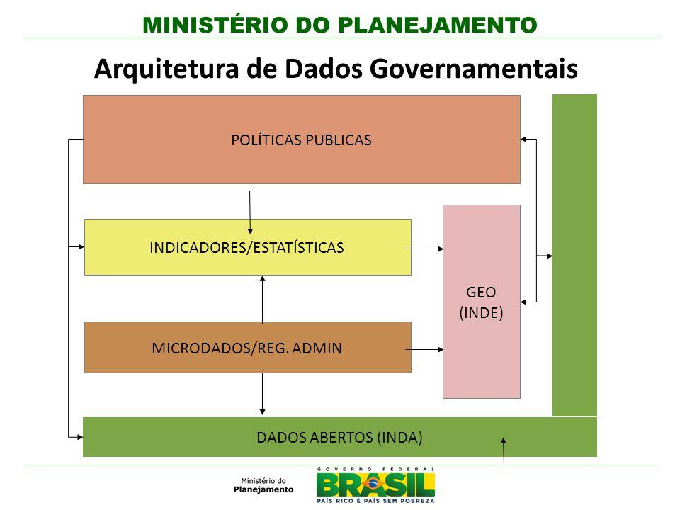 MICRODADOS/REG. ADMIN INDICADORES/ESTATÍSTICAS GEO (INDE) POLÍTICAS PUBLICAS DADOS ABERTOS (INDA) Arquitetura de Dados Governamentais