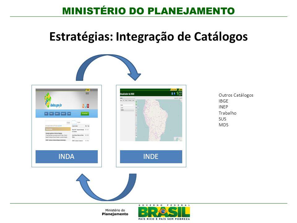 MINISTÉRIO DO PLANEJAMENTO Estratégias: Integração de Catálogos INDAINDE Outros Catálogos IBGE INEP Trabalho SUS MDS