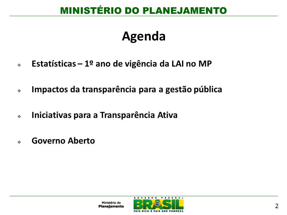 MINISTÉRIO DO PLANEJAMENTO Agenda Estatísticas – 1º ano de vigência da LAI no MP Impactos da transparência para a gestão pública Iniciativas para a Tr