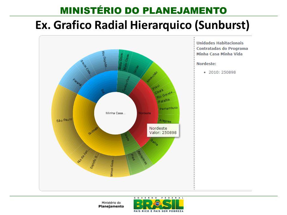 Ex. Grafico Radial Hierarquico (Sunburst)