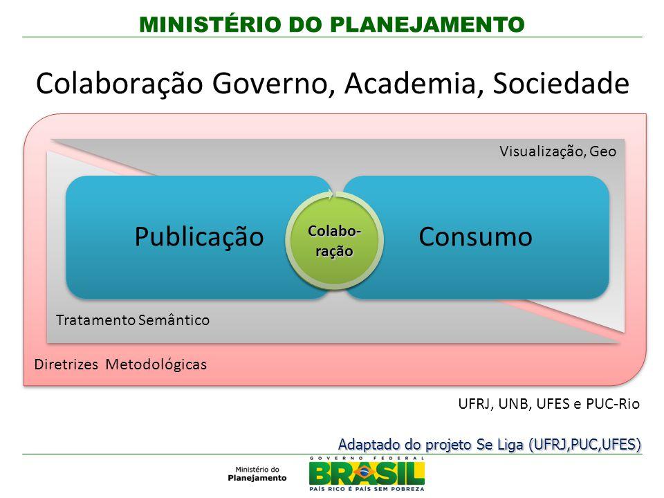 Colaboração Governo, Academia, Sociedade UFRJ, UNB, UFES e PUC-Rio Diretrizes Metodológicas Publicação Consumo Visualização, Geo Tratamento Semântico