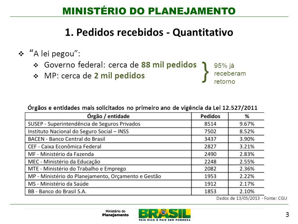 MINISTÉRIO DO PLANEJAMENTO Assinatura da Parceria para o Governo Aberto (OGP) e da Declaração de Princípios (2011) Infraestrutura nacional de Dados Abertos (INDA): padrões, tecnologias, procedimentos e mecanismos de controle para disseminação de dados abertos Lançamento do Portal Brasileiro de Dados Abertos dados.gov.br 2º Plano de Ações: 45 compromissos, 15 propostos nos Diálogos Governo e Sociedade Compromissos MP: Implantação de Metodologia de Participação Social no Monitoramento do PPA e na elaboração do orçamento público federal Abertura dos dados da execução do orçamento da União e das compras governamentais Proposta de disponibilização de informações dos sistemas governamentais em formatos de dados abertos (Planos Institucionais e Abertura de Dados) Disseminação da cultura de abertura de dados públicos junto a governos locais Tecnologias de suporte e modelos de licenciamento para a publicação de dados abertos 9 11.