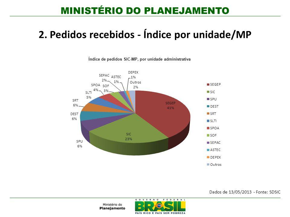 MINISTÉRIO DO PLANEJAMENTO 2. Pedidos recebidos - Índice por unidade/MP Dados de 13/05/2013 - Fonte: SDSIC Índice de pedidos SIC-MP, por unidade admin