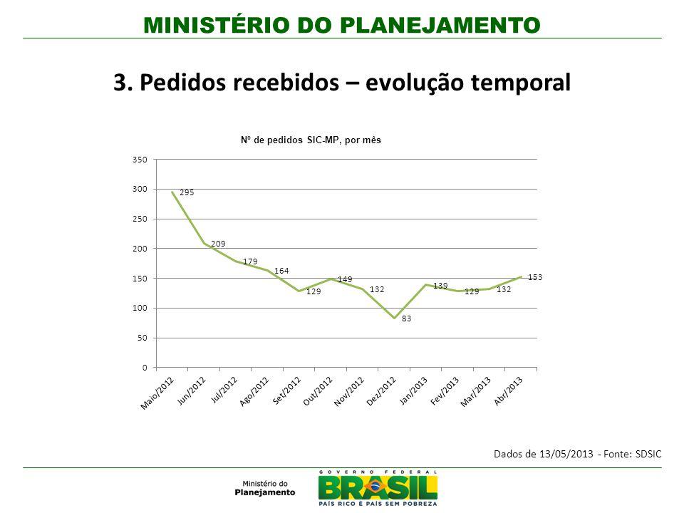 MINISTÉRIO DO PLANEJAMENTO 3. Pedidos recebidos – evolução temporal Nº de pedidos SIC-MP, por mês Dados de 13/05/2013 - Fonte: SDSIC