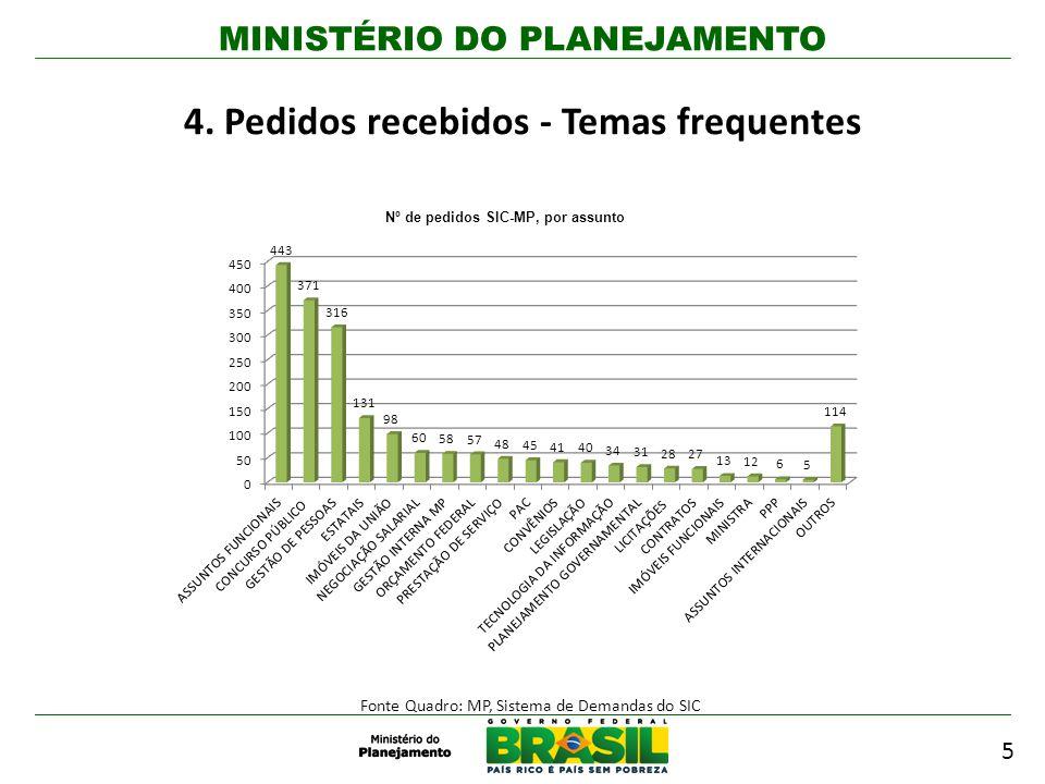 MINISTÉRIO DO PLANEJAMENTO 5 4. Pedidos recebidos - Temas frequentes Fonte Quadro: MP, Sistema de Demandas do SIC Nº de pedidos SIC-MP, por assunto