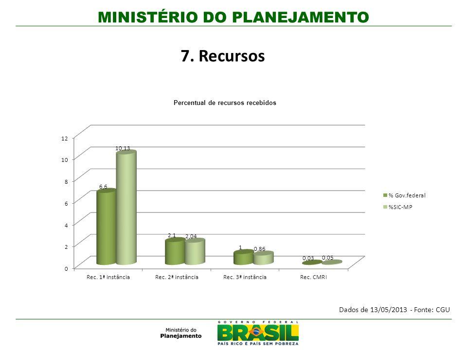MINISTÉRIO DO PLANEJAMENTO 7. Recursos Percentual de recursos recebidos Dados de 13/05/2013 - Fonte: CGU