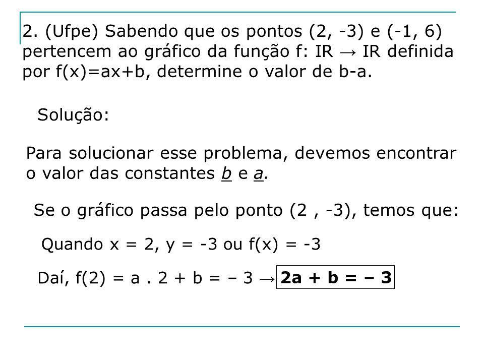 Se o gráfico passa pelo ponto (– 1, 6), temos que: Quando x = –1, y = 6 ou f(x) = 6 Daí, f(–1) = a.(–1) + b = 6 – a + b = 6 Resolvendo o sistema, temos: 2a + b = – 3 – a + b = 6 a = – 3 e b = 3 O valor de b – a é: 3 – ( – 3) = 3 + 3 = 6 b – a = 6