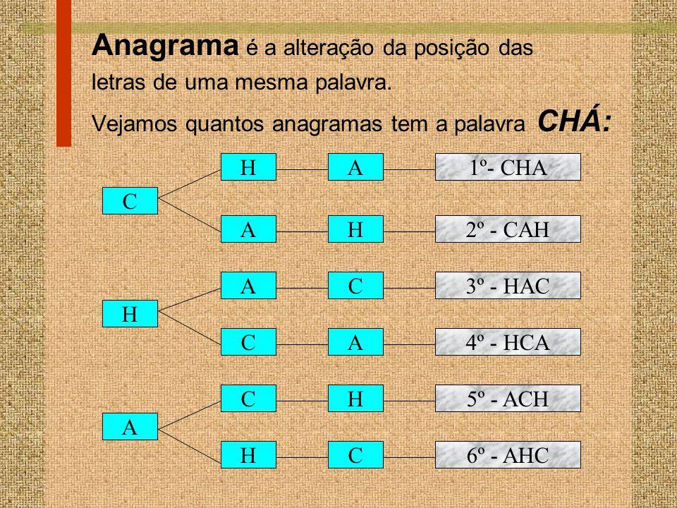 Anagrama é a alteração da posição das letras de uma mesma palavra. Vejamos quantos anagramas tem a palavra CHÁ: C HA1º- CHA AH2º - CAH H AC3º - HAC CA