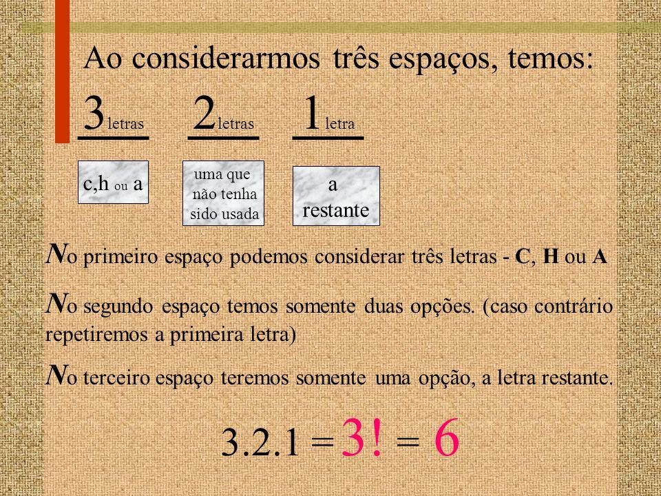 Ao considerarmos três espaços, temos: 3 letras c,h ou a N o primeiro espaço podemos considerar três letras - C, H ou A 2 letras uma que não tenha sido