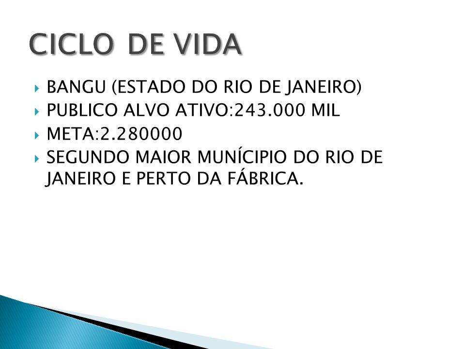 BANGU (ESTADO DO RIO DE JANEIRO) PUBLICO ALVO ATIVO:243.000 MIL META:2.280000 SEGUNDO MAIOR MUNÍCIPIO DO RIO DE JANEIRO E PERTO DA FÁBRICA.