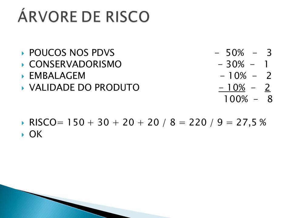 POUCOS NOS PDVS - 50% - 3 CONSERVADORISMO - 30% - 1 EMBALAGEM - 10% - 2 VALIDADE DO PRODUTO - 10% - 2 100% - 8 RISCO= 150 + 30 + 20 + 20 / 8 = 220 / 9 = 27,5 % OK