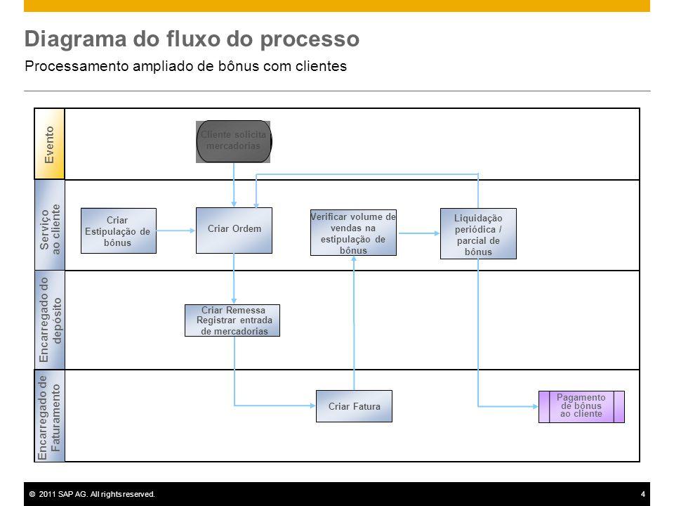 ©2011 SAP AG. All rights reserved.4 Diagrama do fluxo do processo Processamento ampliado de bônus com clientes Evento Cliente solicita mercadorias Cri