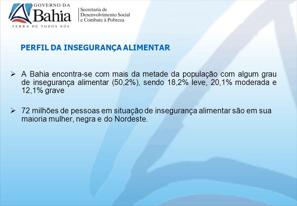 PERFIL DA INSEGURANÇA ALIMENTAR A Bahia encontra-se com mais da metade da população com algum grau de insegurança alimentar (50,2%), sendo 18,2% leve, 20,1% moderada e 12,1% grave 72 milhões de pessoas em situação de insegurança alimentar são em sua maioria mulher, negra e do Nordeste.