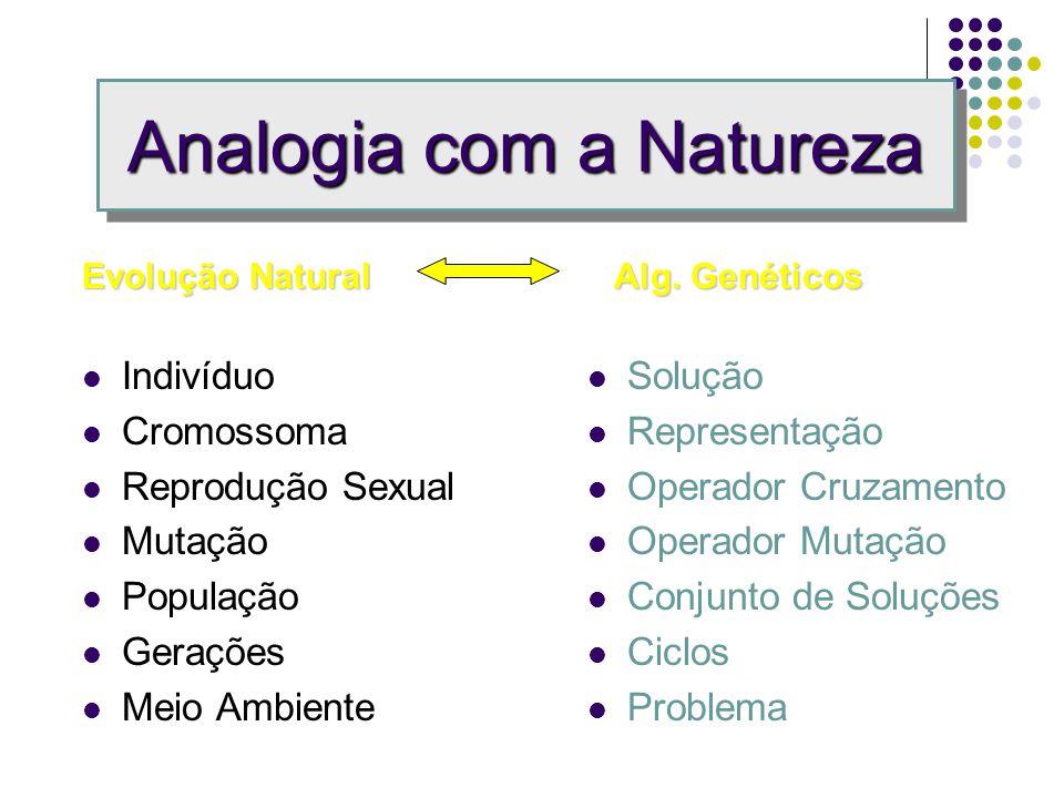 Conceitos Básicos Algoritmo de busca/otimização inspirado na seleção natural e reprodução genética. sobrevivência do mais apto cruzamento Combina sobr