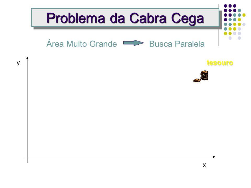 Problema da Cabra Cega Busca de objetivo escondido em uma área x1x1 x2x2 y0y0 y2y2 y1y1 Avaliação adapta a busca (X 0, Y 0 ) tá frio (X 1, Y 1 ) tá morno (X 2, Y 2 ) tá quente.