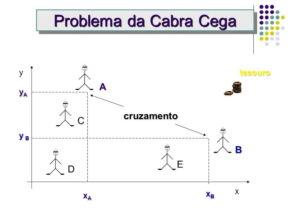 Problema da Cabra Cega xBxBxBxB xAxAxAxA yAyAyAyA y By By By B tesouroy x A B C D E Área Muito Grande Busca Paralela