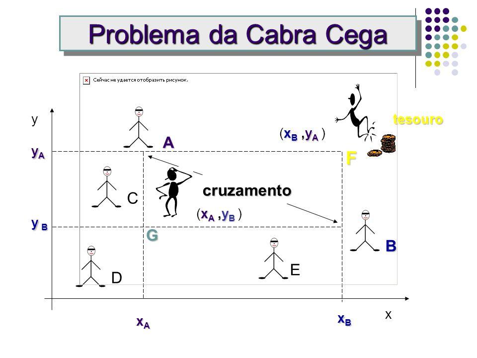 Problema da Cabra Cega xBxBxBxB xAxAxAxA yAyAyAyA y By By By B y x B C D E cruzamento A tesouro