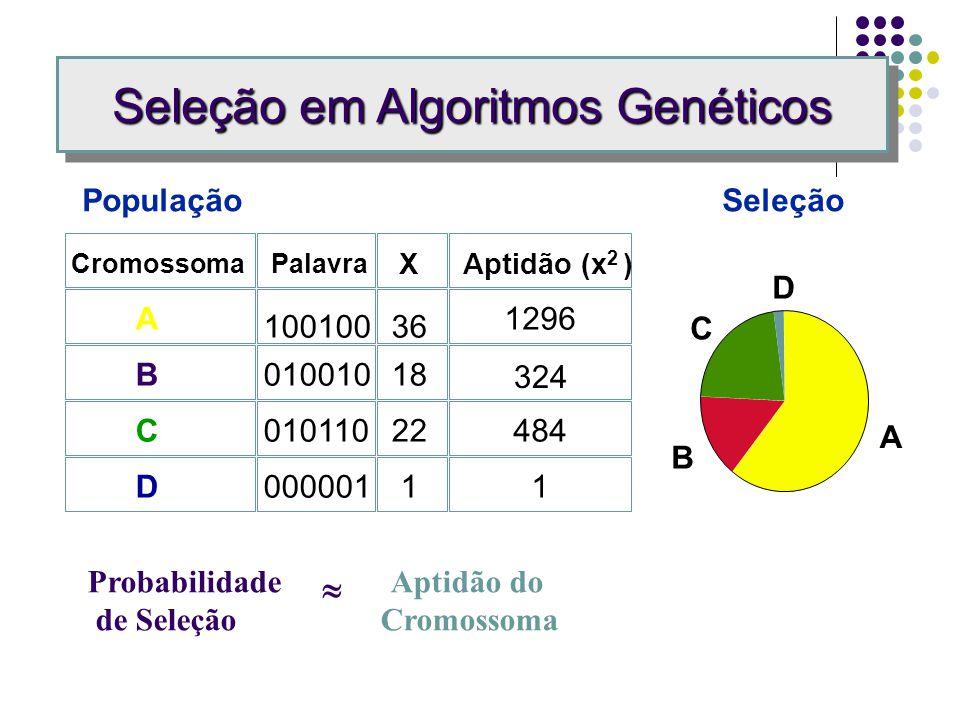 Seleção em Algoritmos Genéticos População CromossomaPalavra A B C D 100100 010010 010110 000001 X 36 18 22 1 Aptidão (x 2 ) 1296 324 484 1