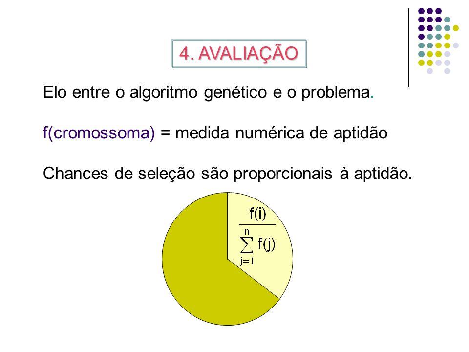 3. DECODIFICAÇÃO Construir a solução para o problema a partir de um cromossoma: Cromossomas representam soluções. CromossomaDECODIFICAÇÃOSolução 00110