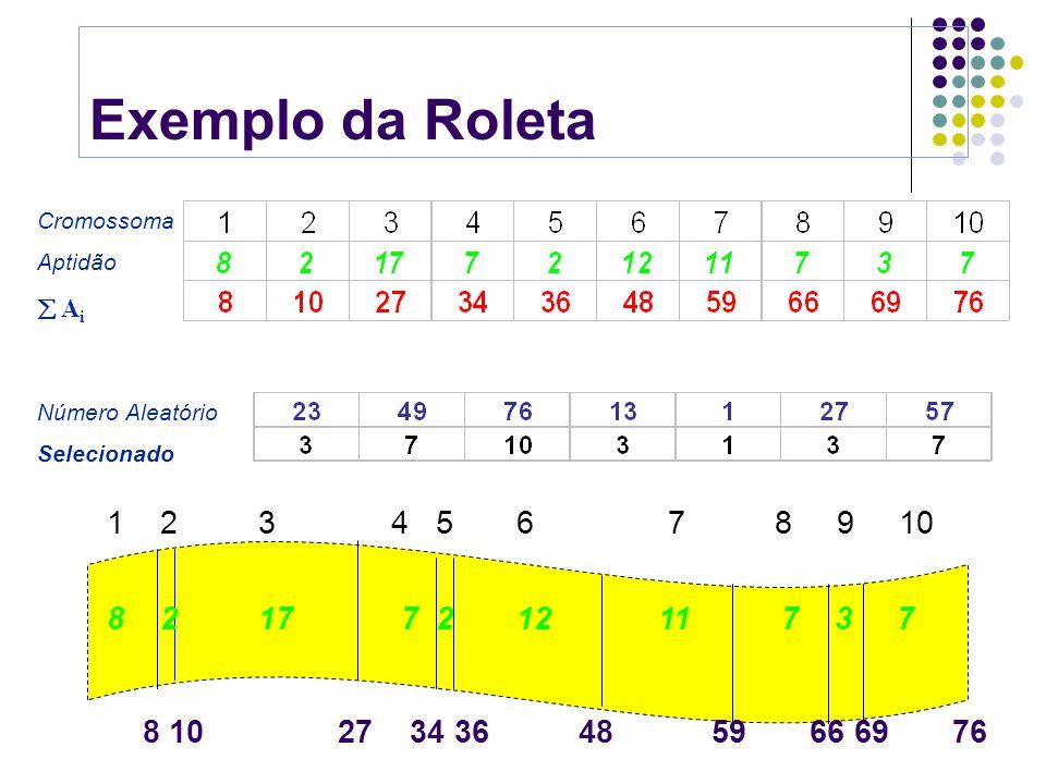 Seleção pela Roleta Método por Computador Encontre a soma da aptidão de todos os membros da população A T = A i (0 i pop_size-1) Gere um número aleató