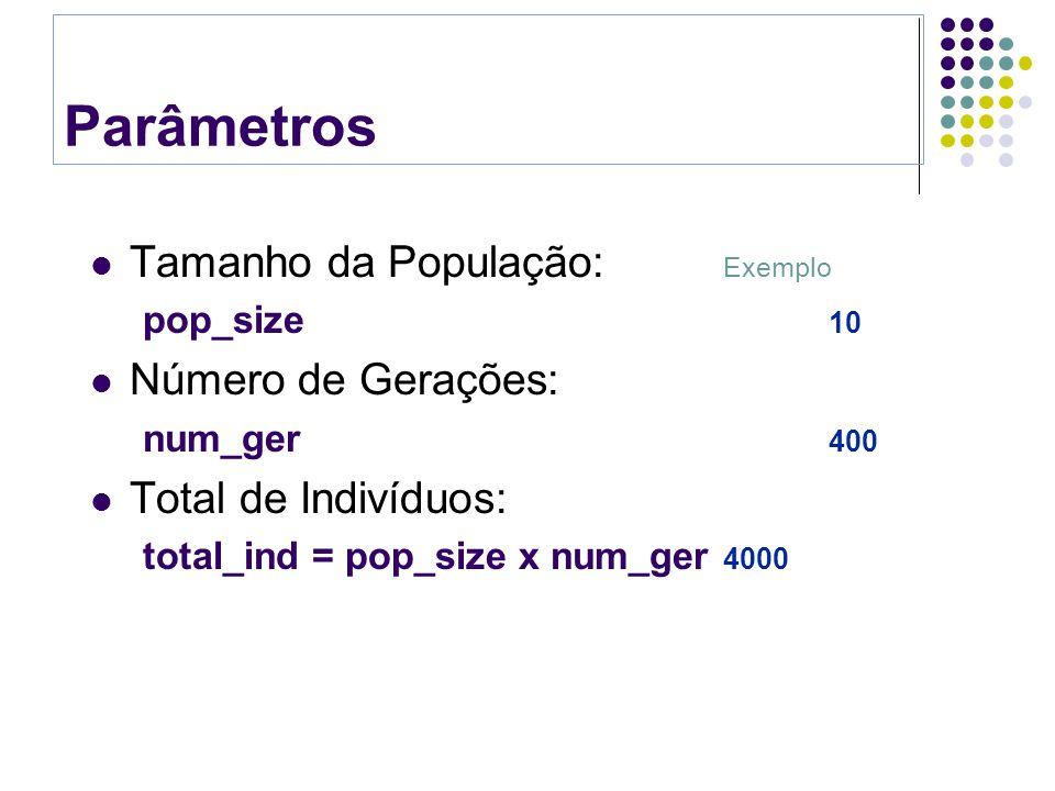 Parâmetros Tamanho da População: Exemplo pop_size 100 Número de Gerações: num_ger 40 Total de Indivíduos: total_ind = pop_size x num_ger 4000