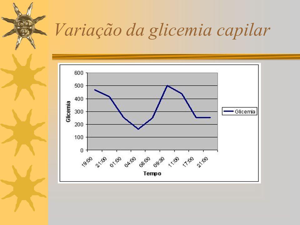 Variação da glicemia capilar