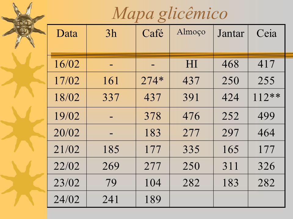 Mapa glicêmico Data3hCafé Almoço JantarCeia 16/02--HI468417 17/02161274*437250255 18/02337437391424112** 19/02-378476252499 20/02-183277297464 21/0218