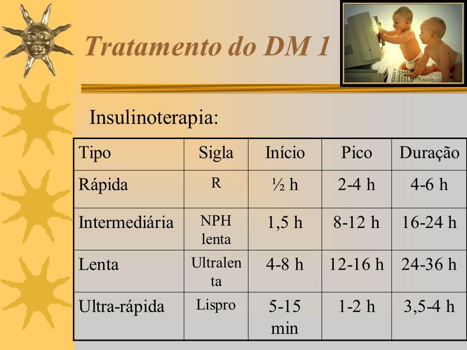 Tratamento do DM 1 Insulinoterapia: TipoSiglaInícioPicoDuração Rápida R ½ h2-4 h4-6 h Intermediária NPH lenta 1,5 h8-12 h16-24 h Lenta Ultralen ta 4-8