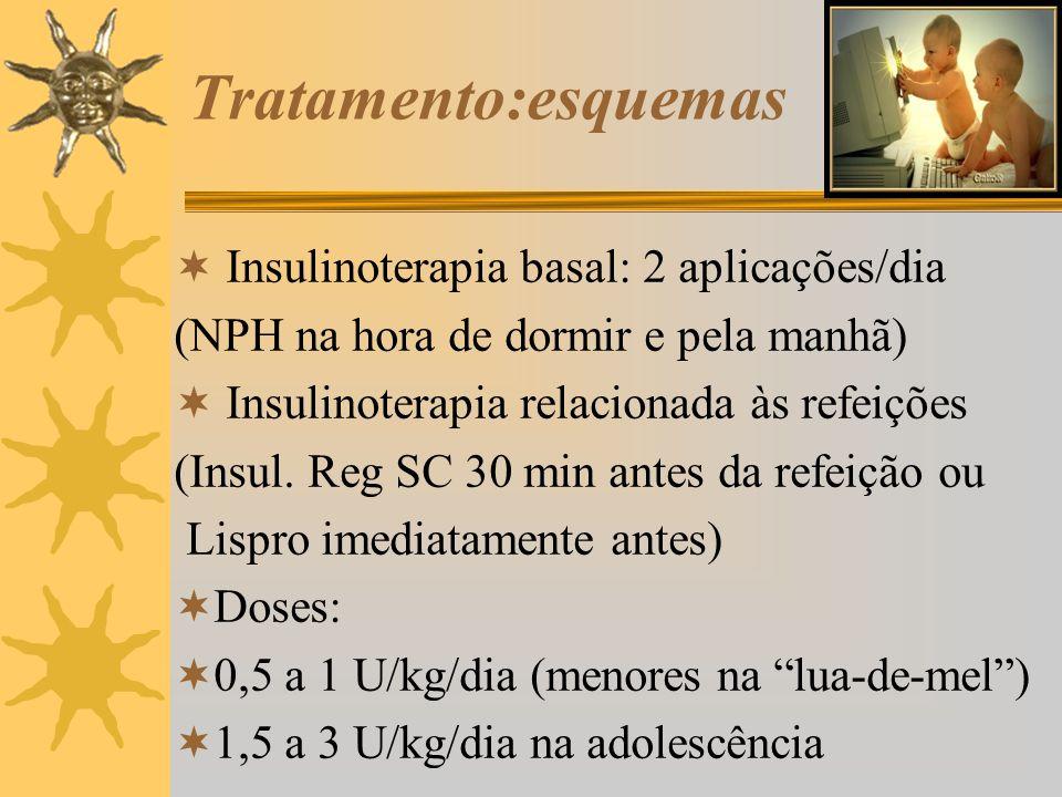 Tratamento:esquemas Insulinoterapia basal: 2 aplicações/dia (NPH na hora de dormir e pela manhã) Insulinoterapia relacionada às refeições (Insul. Reg