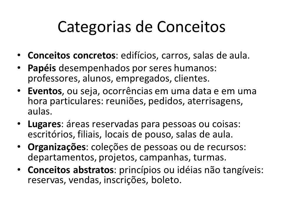 Categorias de Conceitos Conceitos concretos: edifícios, carros, salas de aula. Papéis desempenhados por seres humanos: professores, alunos, empregados