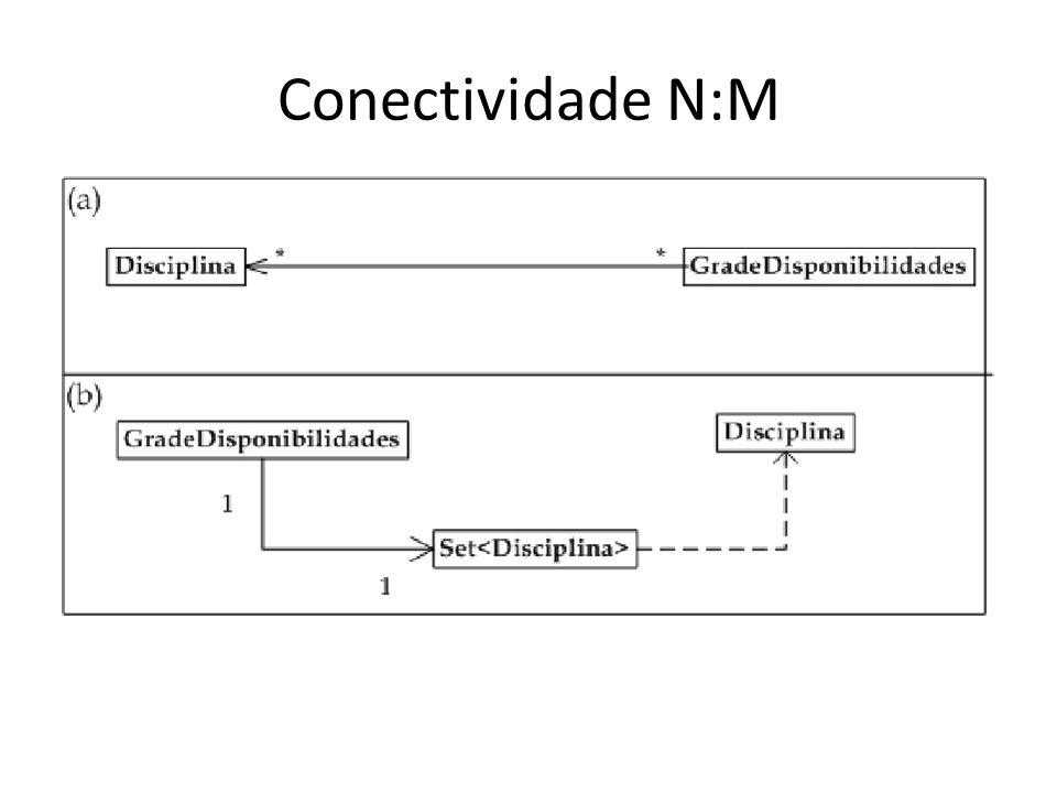 Conectividade N:M