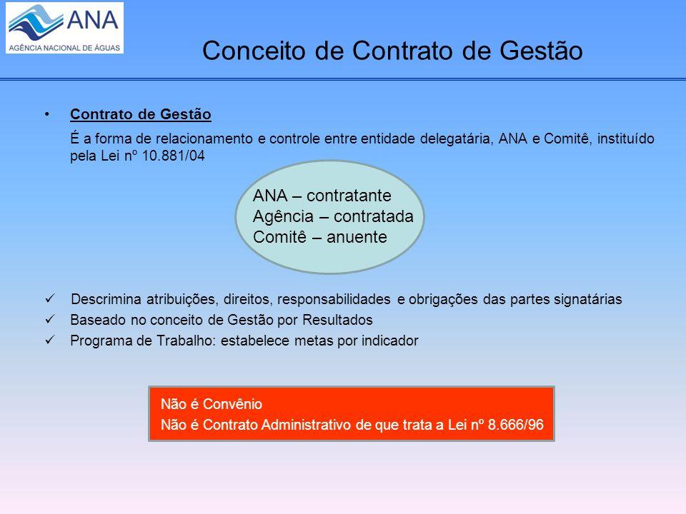 Conceito de Contrato de Gestão Contrato de Gestão É a forma de relacionamento e controle entre entidade delegatária, ANA e Comitê, instituído pela Lei nº 10.881/04 Descrimina atribuições, direitos, responsabilidades e obrigações das partes signatárias Baseado no conceito de Gestão por Resultados Programa de Trabalho: estabelece metas por indicador ANA – contratante Agência – contratada Comitê – anuente Não é Convênio Não é Contrato Administrativo de que trata a Lei nº 8.666/96