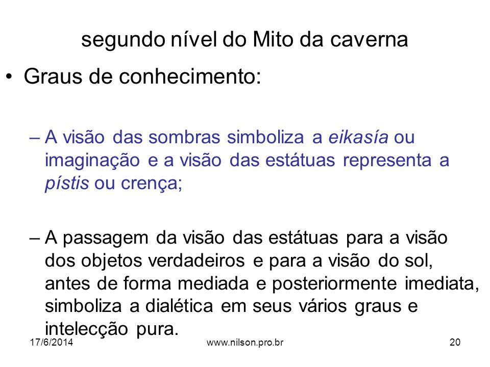 segundo nível do Mito da caverna Graus de conhecimento: –A visão das sombras simboliza a eikasía ou imaginação e a visão das estátuas representa a pís