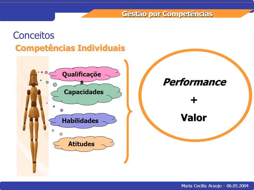 Gestão por Competências Maria Cecilia Araujo – 06.05.2004 Conceitos Competências Individuais Qualificaçõe s Capacidades Habilidades Atitudes Performan