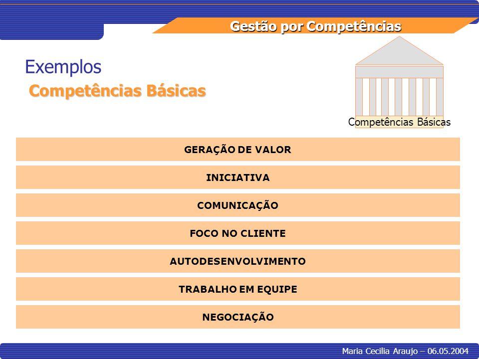 Gestão por Competências Maria Cecilia Araujo – 06.05.2004 Exemplos Competências Básicas GERAÇÃO DE VALOR INICIATIVA COMUNICAÇÃO FOCO NO CLIENTE AUTODE