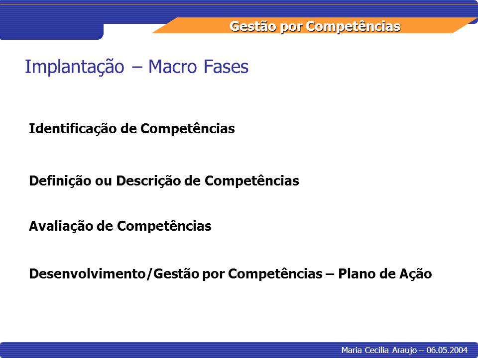Gestão por Competências Maria Cecilia Araujo – 06.05.2004 Implantação – Macro Fases Identificação de Competências Definição ou Descrição de Competênci