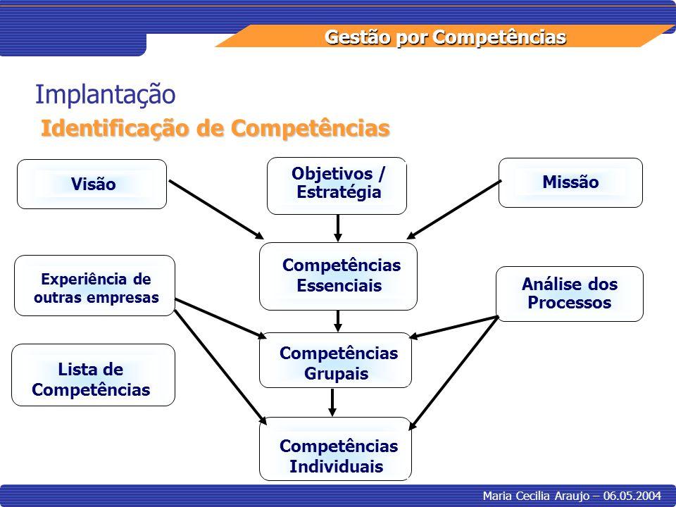 Gestão por Competências Maria Cecilia Araujo – 06.05.2004 Implantação Identificação de Competências Competências Essenciais Visão Missão Objetivos / E
