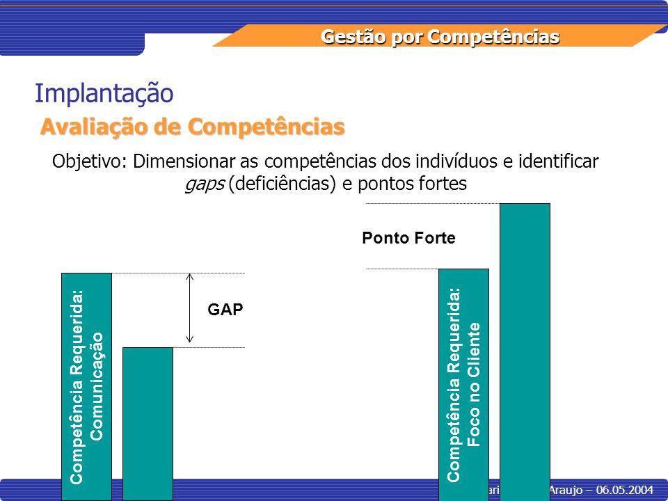 Gestão por Competências Maria Cecilia Araujo – 06.05.2004 Implantação Avaliação de Competências Objetivo: Dimensionar as competências dos indivíduos e