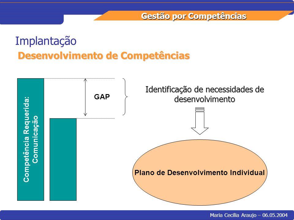 Gestão por Competências Maria Cecilia Araujo – 06.05.2004 Implantação Desenvolvimento de Competências Competência Requerida: Comunicação GAP Identific