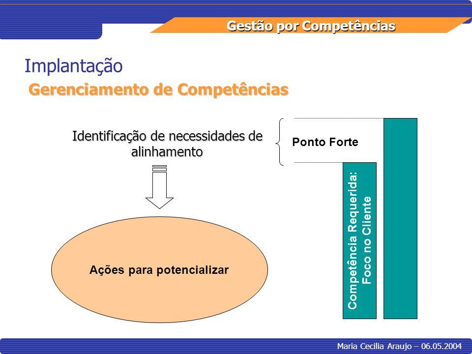 Gestão por Competências Maria Cecilia Araujo – 06.05.2004 Implantação Gerenciamento de Competências Competência Requerida: Foco no Cliente Ponto Forte