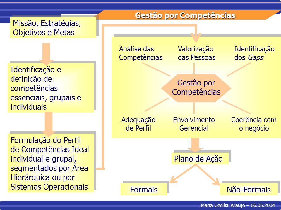 Gestão por Competências Maria Cecilia Araujo – 06.05.2004 Missão, Estratégias, Objetivos e Metas Identificação e definição de competências essenciais,