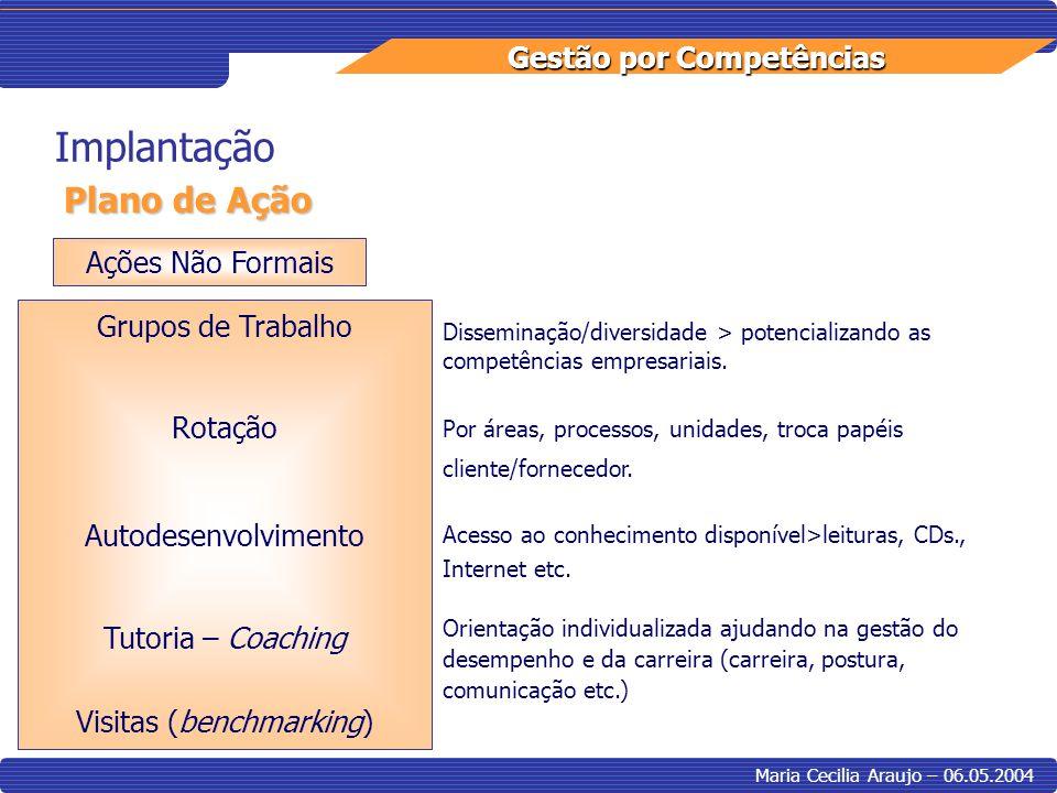 Gestão por Competências Maria Cecilia Araujo – 06.05.2004 Implantação Plano de Ação Ações Não Formais Grupos de Trabalho Rotação Autodesenvolvimento T