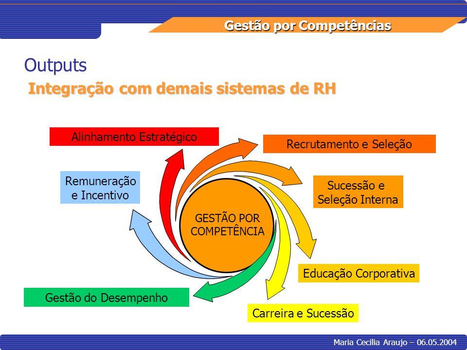 Gestão por Competências Maria Cecilia Araujo – 06.05.2004 Outputs Carreira e Sucessão Sucessão e Seleção Interna Alinhamento Estratégico Recrutamento