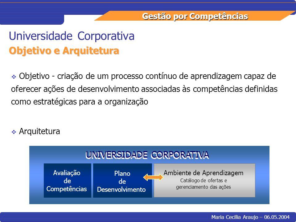 Gestão por Competências Maria Cecilia Araujo – 06.05.2004 Universidade Corporativa Avaliação de Avaliação de Competências Plano de Desenvolvimento Amb
