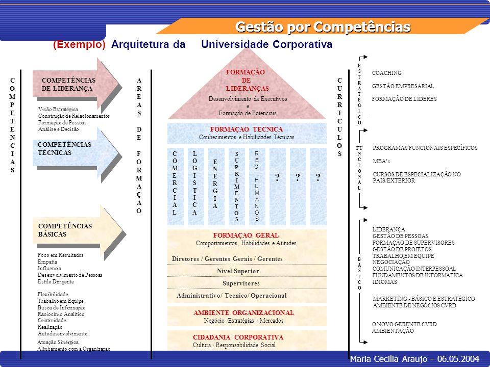 Gestão por Competências Maria Cecilia Araujo – 06.05.2004 FORMAÇAO GERAL Comportamentos, Habilidades e Atitudes Administrativo/ Tecnico/ Operacional S