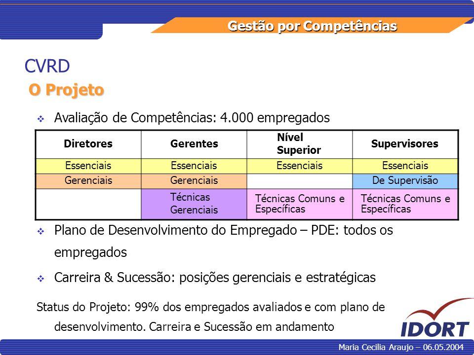 Gestão por Competências Maria Cecilia Araujo – 06.05.2004 DiretoresGerentes Nível Superior Supervisores Essenciais Gerenciais De Supervisão Técnicas G
