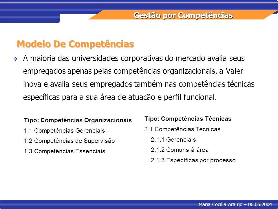 Gestão por Competências Maria Cecilia Araujo – 06.05.2004 A maioria das universidades corporativas do mercado avalia seus empregados apenas pelas comp